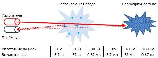 RZD-60 Лазерный дальномер на 60 метров, мал да удал.