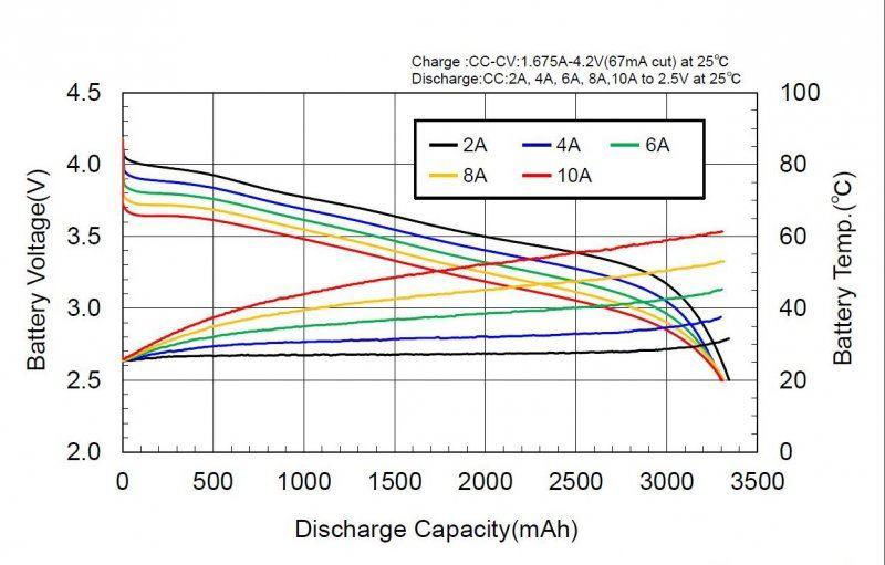 Комплексное тестирование различных аккумуляторов. 18650, 16650, 18500, 26650, АА, ААА