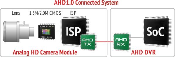Бюджетный комплект из четырех AHD камер и видеорегистратора, или что из себя представляет AHD-M